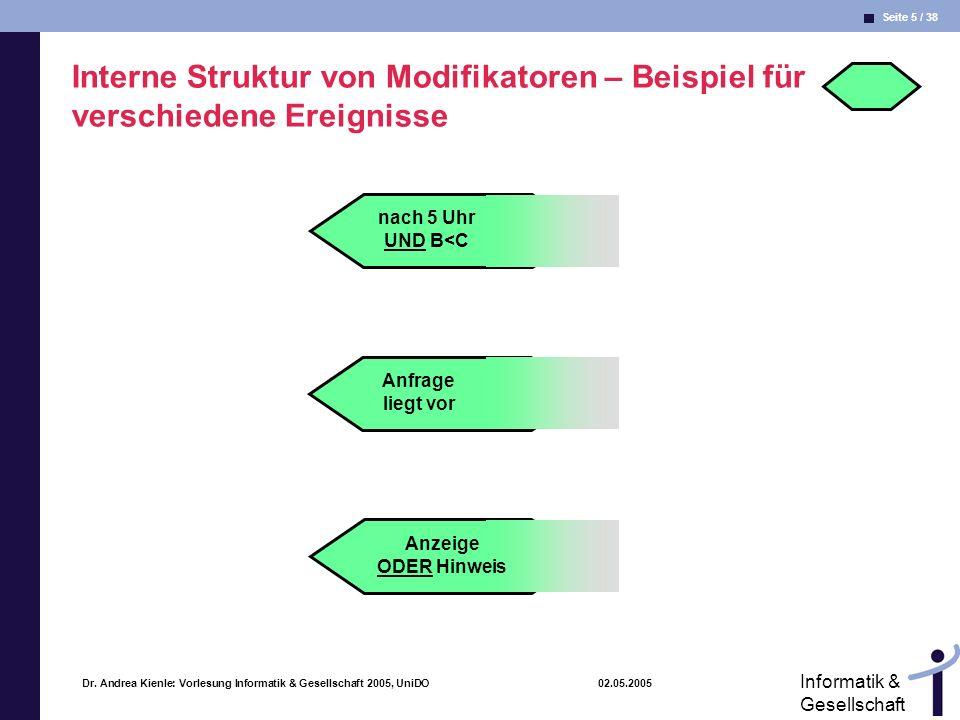 Seite 5 / 38 Informatik & Gesellschaft Dr. Andrea Kienle: Vorlesung Informatik & Gesellschaft 2005, UniDO 02.05.2005 Interne Struktur von Modifikatore