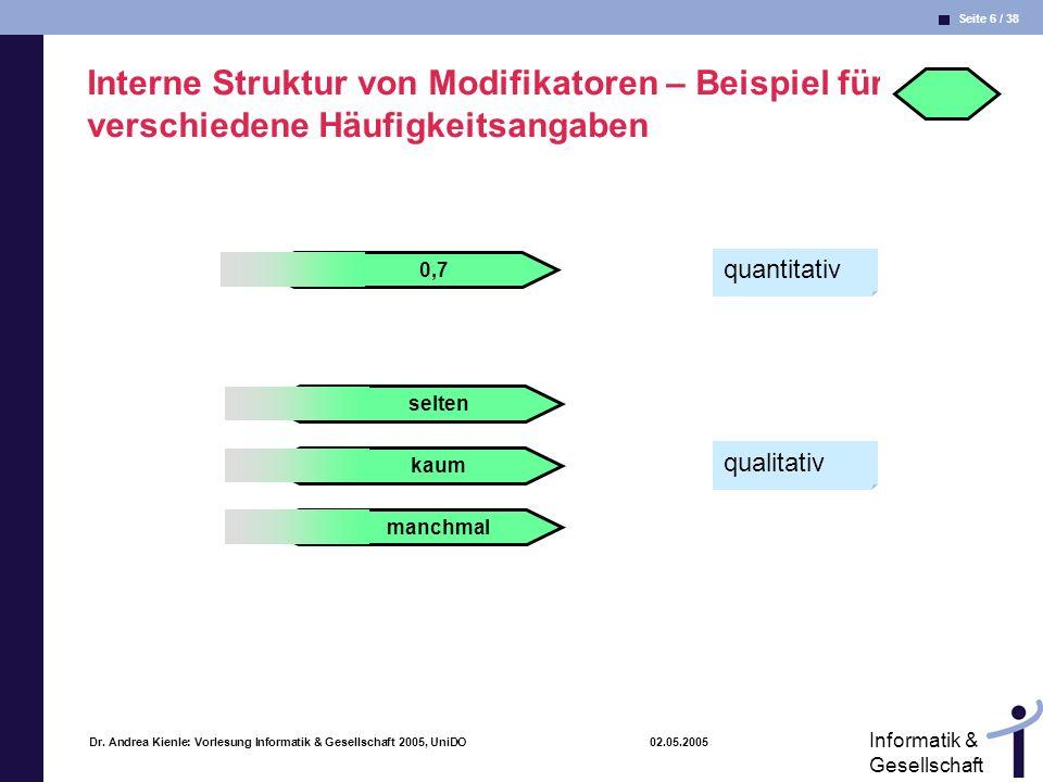 Seite 6 / 38 Informatik & Gesellschaft Dr. Andrea Kienle: Vorlesung Informatik & Gesellschaft 2005, UniDO 02.05.2005 Interne Struktur von Modifikatore