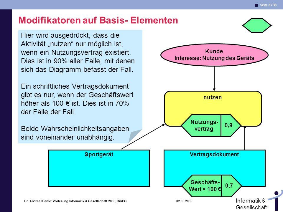 Seite 8 / 38 Informatik & Gesellschaft Dr. Andrea Kienle: Vorlesung Informatik & Gesellschaft 2005, UniDO 02.05.2005 Modifikatoren auf Basis- Elemente