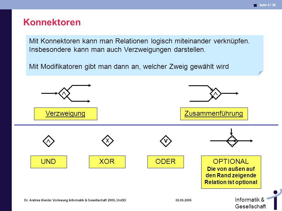 Seite 9 / 38 Informatik & Gesellschaft Dr. Andrea Kienle: Vorlesung Informatik & Gesellschaft 2005, UniDO 02.05.2005 Konnektoren Zusammenführung Verzw