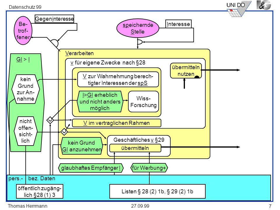 Thomas Herrmann Datenschutz 99 27.09.99 7 Verarbeiten speichernde Stelle v für eigene Zwecke nach §28 Gegeninteresse Be- trof- fener pers.- bez. Daten