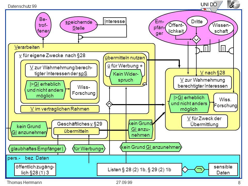 Thomas Herrmann Datenschutz 99 27.09.99 8 pers.- bez. Daten sensible Daten öffentlich zugäng- lich §28 (1) 3 Verarbeiten Geschäftliches v §29 übermitt