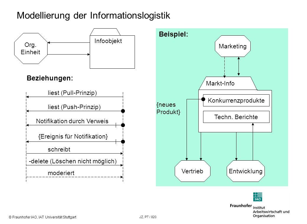 © Fraunhofer IAO, IAT Universität Stuttgart JZ, PT / 820 Modellierung der Informationslogistik Org. Einheit Infoobjekt Beziehungen: liest (Pull-Prinzi