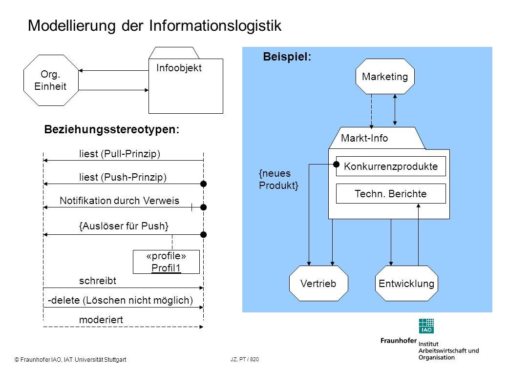© Fraunhofer IAO, IAT Universität Stuttgart JZ, PT / 820 Modellierung der Informationslogistik Org. Einheit Infoobjekt Beziehungsstereotypen: liest (P
