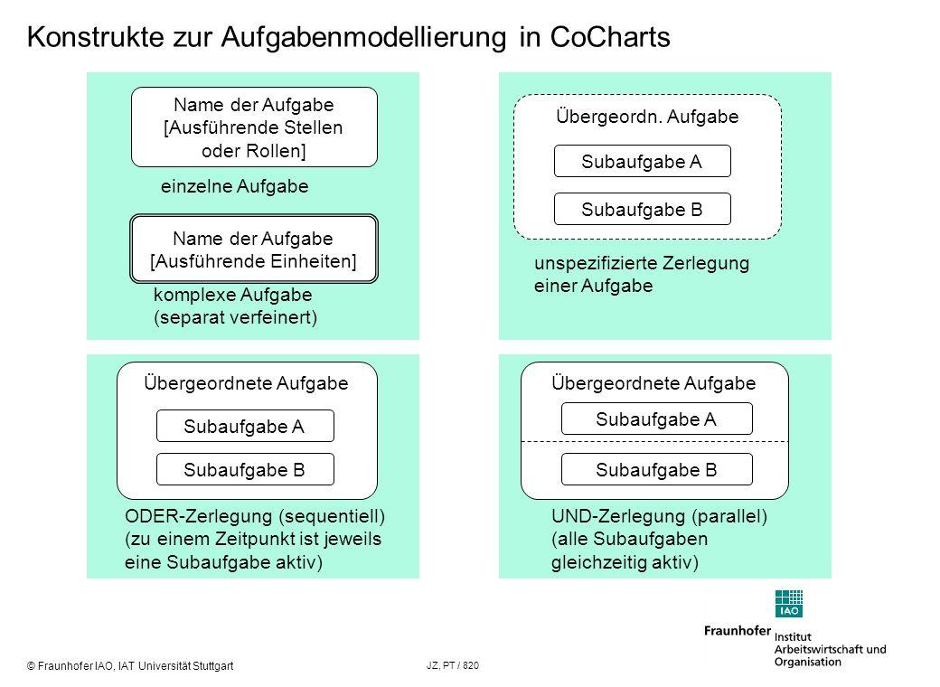 © Fraunhofer IAO, IAT Universität Stuttgart JZ, PT / 820 Konstrukte zur Aufgabenmodellierung in CoCharts Name der Aufgabe [Ausführende Stellen oder Ro