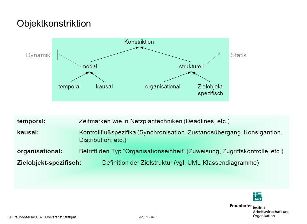 © Fraunhofer IAO, IAT Universität Stuttgart JZ, PT / 820 Objektkonstriktion Konstriktion modalstrukturell temporalkausalZielobjekt- spezifisch organis
