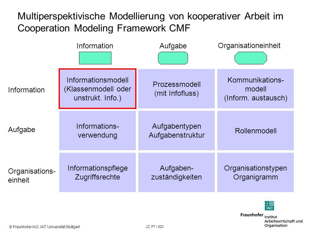 © Fraunhofer IAO, IAT Universität Stuttgart JZ, PT / 820 Informationsmodell (Klassenmodell oder unstrukt. Info.) Multiperspektivische Modellierung von