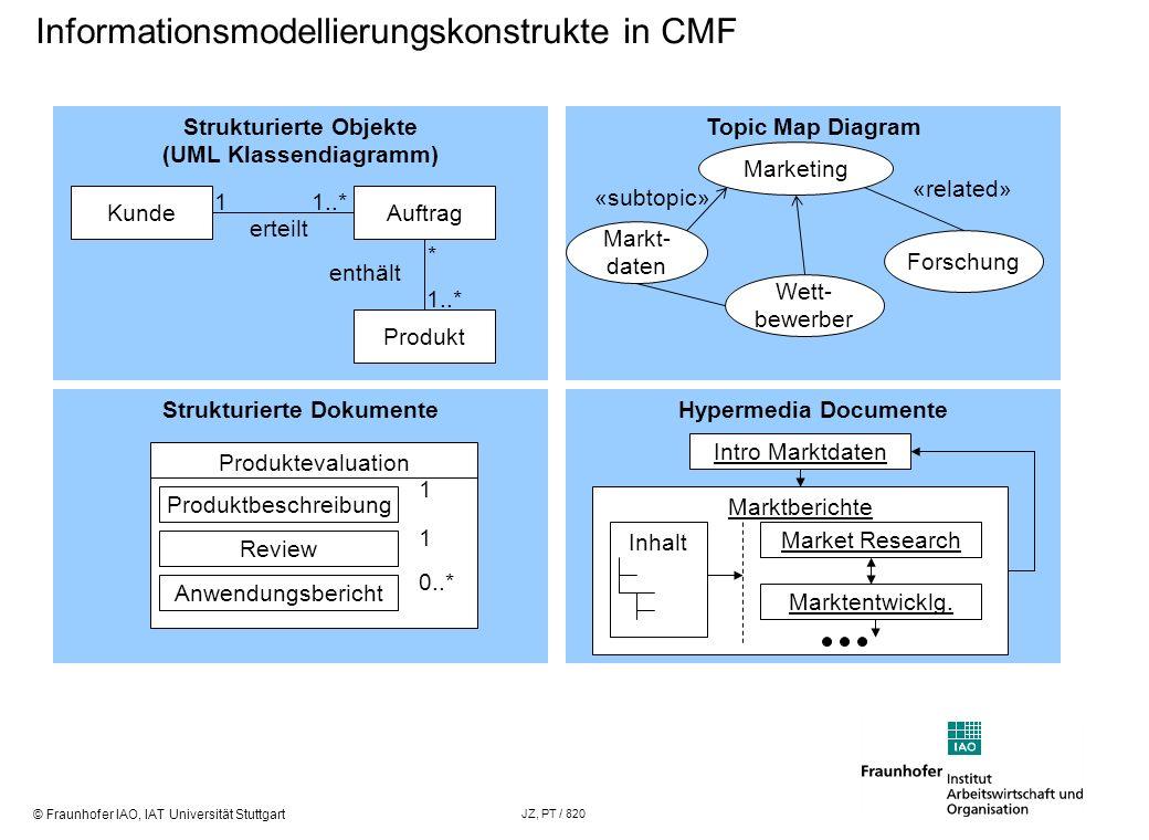 © Fraunhofer IAO, IAT Universität Stuttgart JZ, PT / 820 Hypermedia Documente Strukturierte Objekte (UML Klassendiagramm) Informationsmodellierungskon