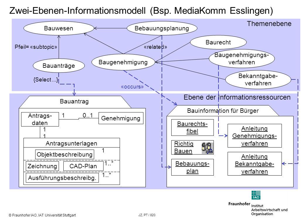 © Fraunhofer IAO, IAT Universität Stuttgart JZ, PT / 820 Bauinformation für Bürger Bauantrag Zwei-Ebenen-Informationsmodell (Bsp. MediaKomm Esslingen)