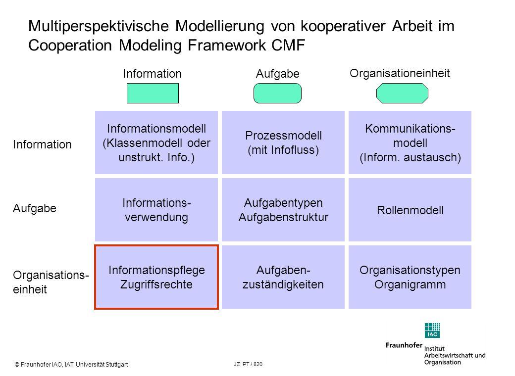 © Fraunhofer IAO, IAT Universität Stuttgart JZ, PT / 820 Modellierung der Informationslogistik Org.