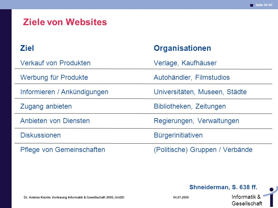 Seite 34 /47 Informatik & Gesellschaft Dr. Andrea Kienle: Vorlesung Informatik & Gesellschaft 2005, UniDO 04.07.2005 Ziele von Websites Ziel Verkauf v