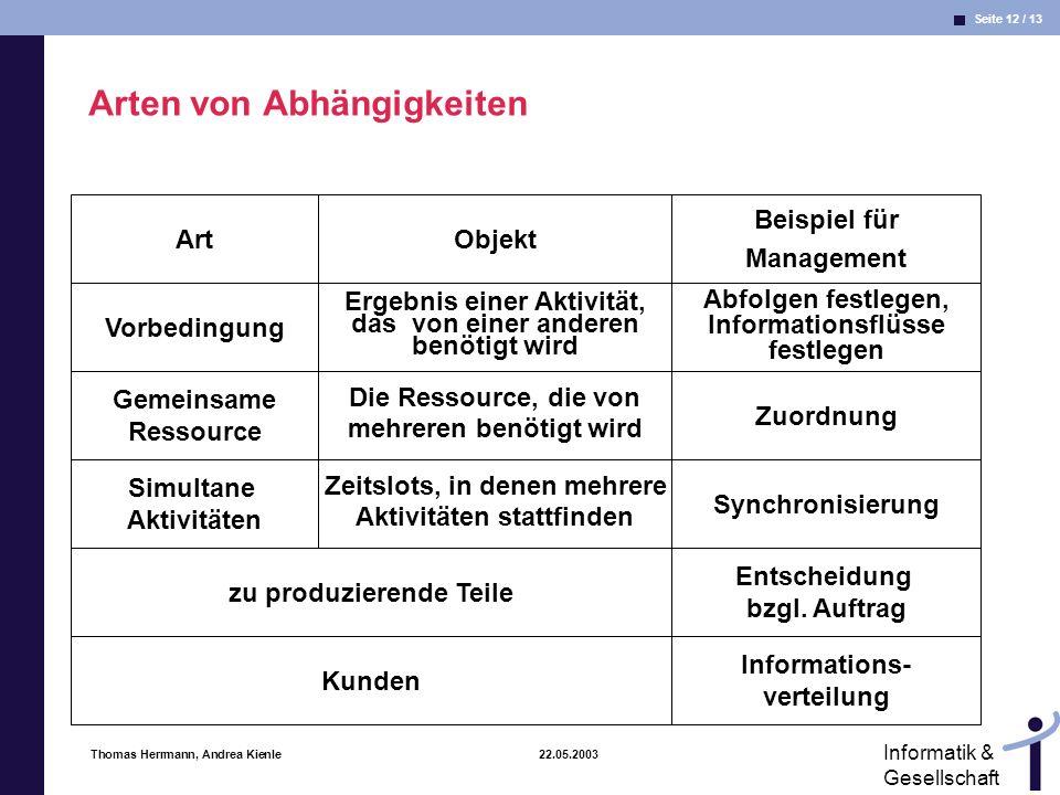 Seite 12 / 13 Informatik & Gesellschaft Thomas Herrmann, Andrea Kienle 22.05.2003 Arten von Abhängigkeiten Art Vorbedingung Gemeinsame Ressource Simul