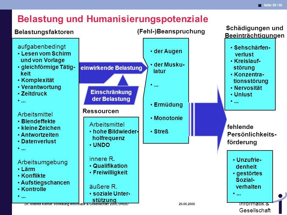 Seite 39 / 55 Informatik & Gesellschaft Dr. Andrea Kienle: Vorlesung Informatik & Gesellschaft 2005, UniDO 20.06.2005 Belastungsfaktoren (Fehl-)Beansp