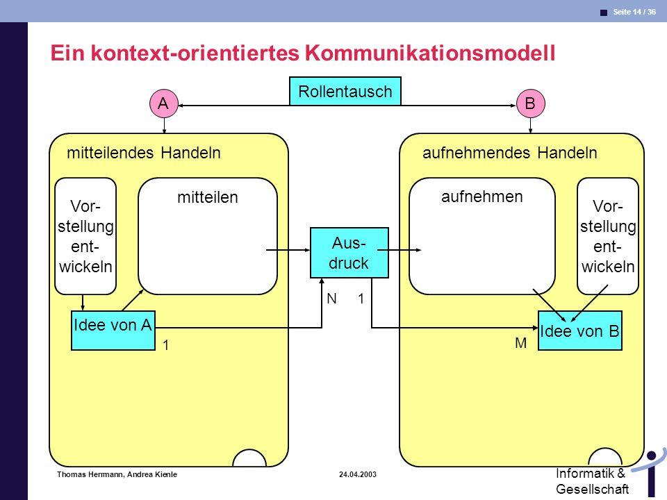 Seite 14 / 36 Informatik & Gesellschaft Thomas Herrmann, Andrea Kienle 24.04.2003 B aufnehmendes Handeln Vor- stellung ent- wickeln aufnehmen Idee von B Rollentausch A mitteilendes Handeln mitteilen Idee von A Aus- druck Vor- stellung ent- wickeln 1 N1 M Ein kontext-orientiertes Kommunikationsmodell