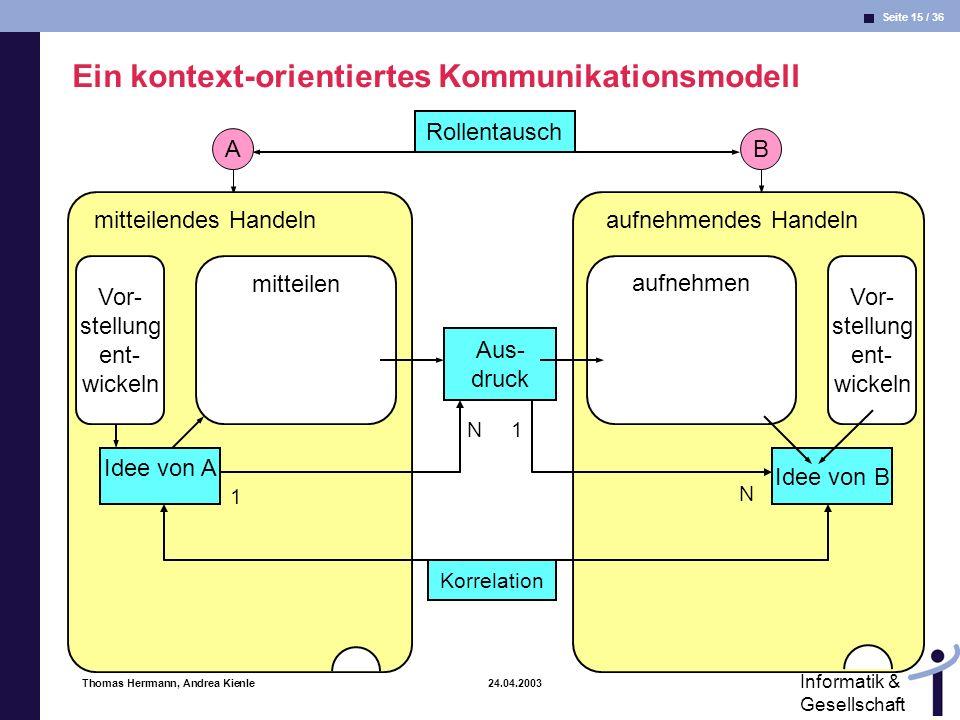 Seite 15 / 36 Informatik & Gesellschaft Thomas Herrmann, Andrea Kienle 24.04.2003 B aufnehmendes Handeln Vor- stellung ent- wickeln aufnehmen Idee von B Rollentausch A mitteilendes Handeln mitteilen Idee von A Aus- druck Vor- stellung ent- wickeln 1 N1 N Korrelation Ein kontext-orientiertes Kommunikationsmodell