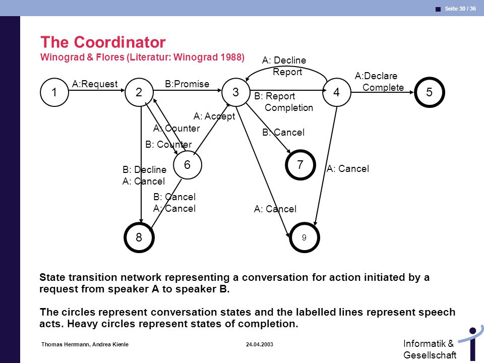 Seite 30 / 36 Informatik & Gesellschaft Thomas Herrmann, Andrea Kienle 24.04.2003 The Coordinator Winograd & Flores (Literatur: Winograd 1988) State transition network representing a conversation for action initiated by a request from speaker A to speaker B.
