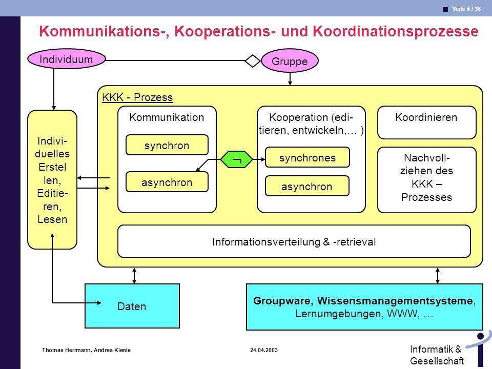 Seite 35 / 36 Informatik & Gesellschaft Thomas Herrmann, Andrea Kienle 24.04.2003 Informale Kommunikation IV One important question to ask about communication systems is the extent to which the number of communication slots is sufficient to allow speakers to leave some slots unfilled (thus simulating purposeful ambiguity) and yet to seem to be sending worthwhile responses.
