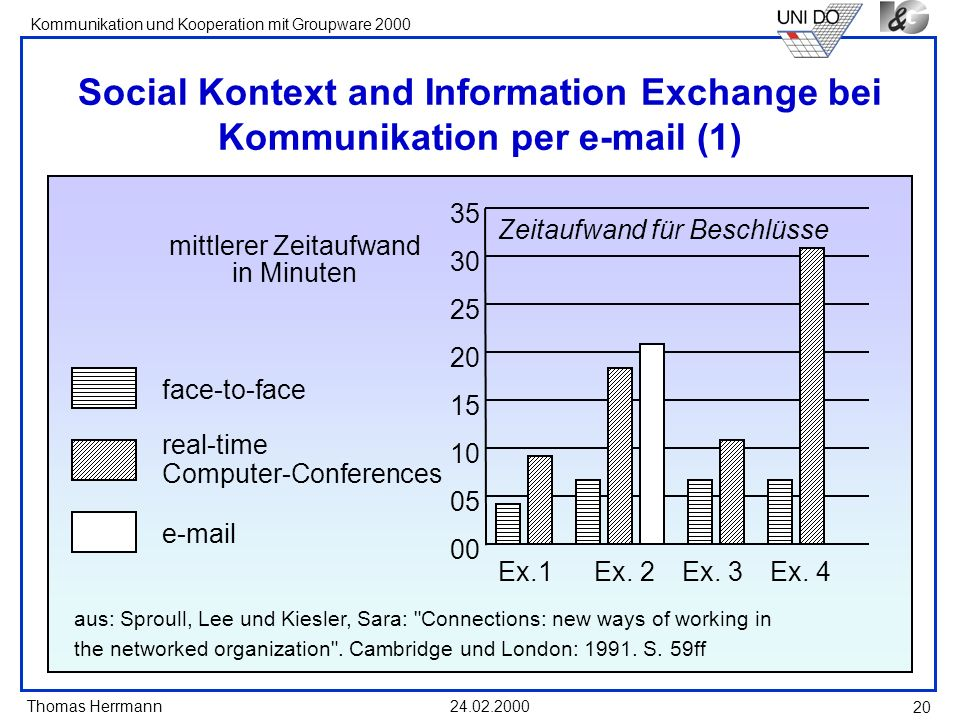 Thomas Herrmann Kommunikation und Kooperation mit Groupware 2000 24.02.2000 20 Social Kontext and Information Exchange bei Kommunikation per e-mail (1