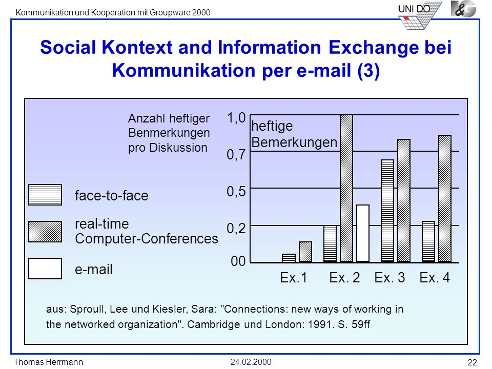 Thomas Herrmann Kommunikation und Kooperation mit Groupware 2000 24.02.2000 22 Social Kontext and Information Exchange bei Kommunikation per e-mail (3