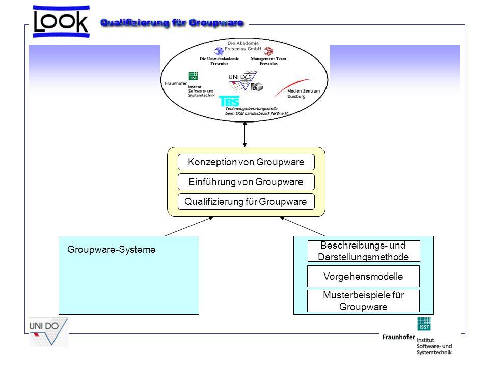 Konzeption von Groupware Einführung von Groupware Qualifizierung für Groupware Beschreibungs- und Darstellungsmethode Vorgehensmodelle Musterbeispiele für Groupware Groupware-Systeme