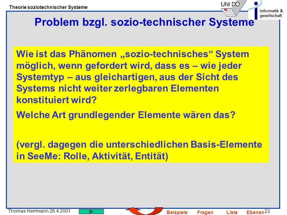 23 Thomas Herrmann 26.4.2001 Theorie soziotechnischer Systeme informatik & gesellschaft BeispieleFragenListeEbenen Problem bzgl. sozio-technischer Sys