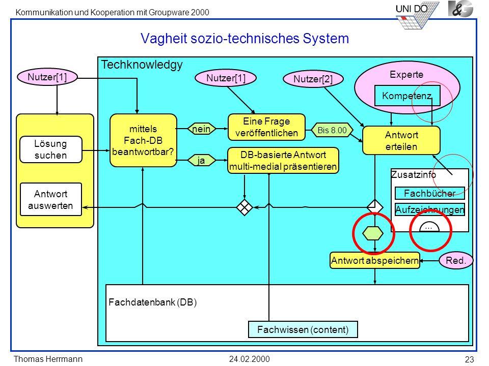 Thomas Herrmann Kommunikation und Kooperation mit Groupware 2000 24.02.2000 23 Vagheit sozio-technisches System Techknowledgy Fachdatenbank (DB) Fachw