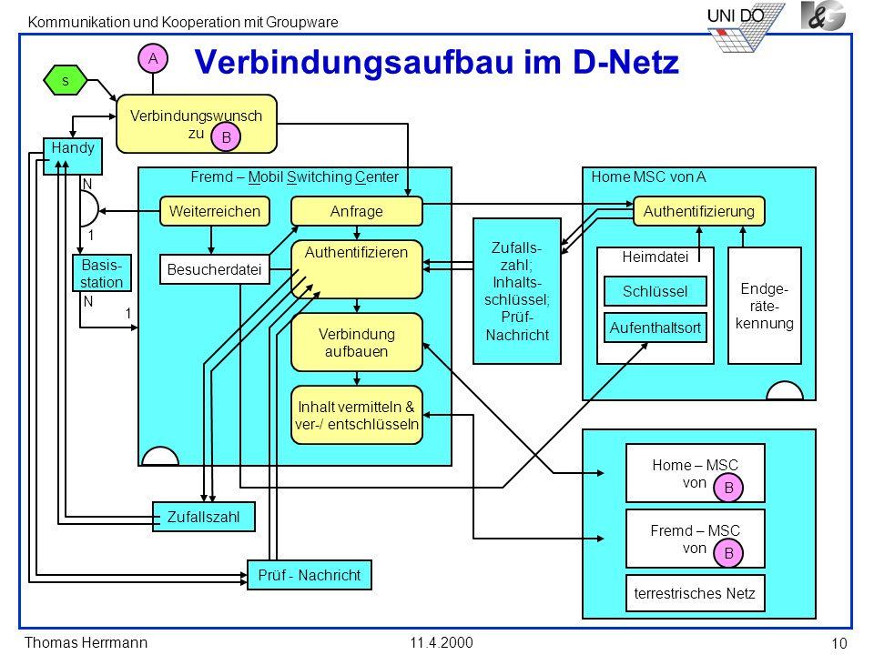 Thomas Herrmann Kommunikation und Kooperation mit Groupware 11.4.2000 10 Fremd – Mobil Switching Center Home MSC von A Heimdatei Verbindungsaufbau im