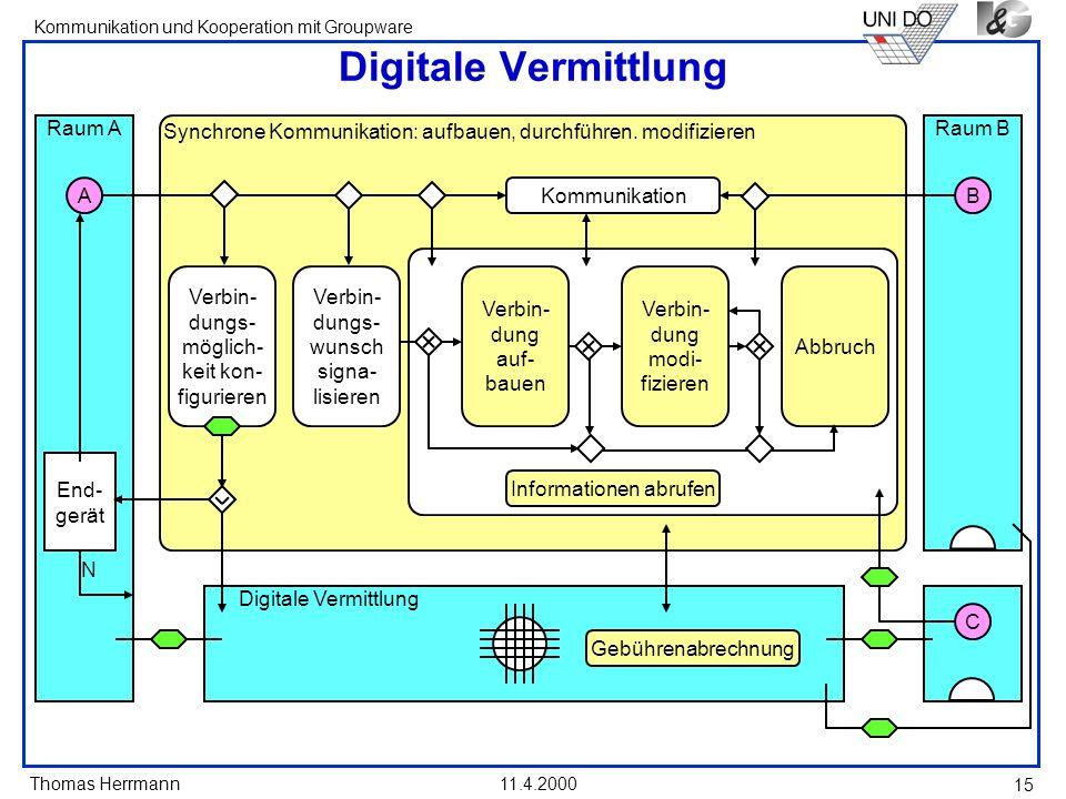 Thomas Herrmann Kommunikation und Kooperation mit Groupware 11.4.2000 15 Digitale Vermittlung Synchrone Kommunikation: aufbauen, durchführen. modifizi