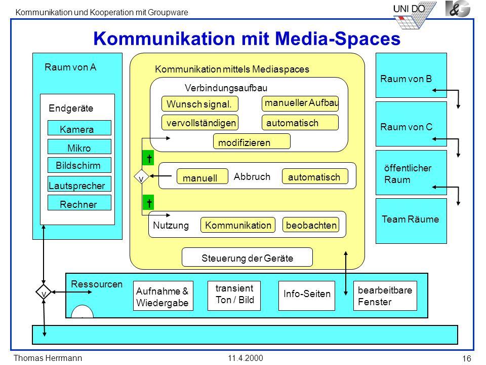 Thomas Herrmann Kommunikation und Kooperation mit Groupware 11.4.2000 16 Kommunikation mit Media-Spaces Kommunikation mittels Mediaspaces Nutzung beob