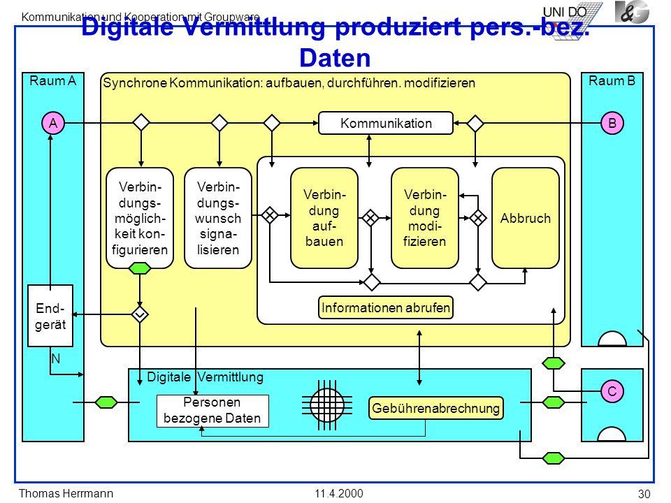 Thomas Herrmann Kommunikation und Kooperation mit Groupware 11.4.2000 30 Digitale Vermittlung produziert pers.-bez. Daten Digitale Vermittlung Synchro