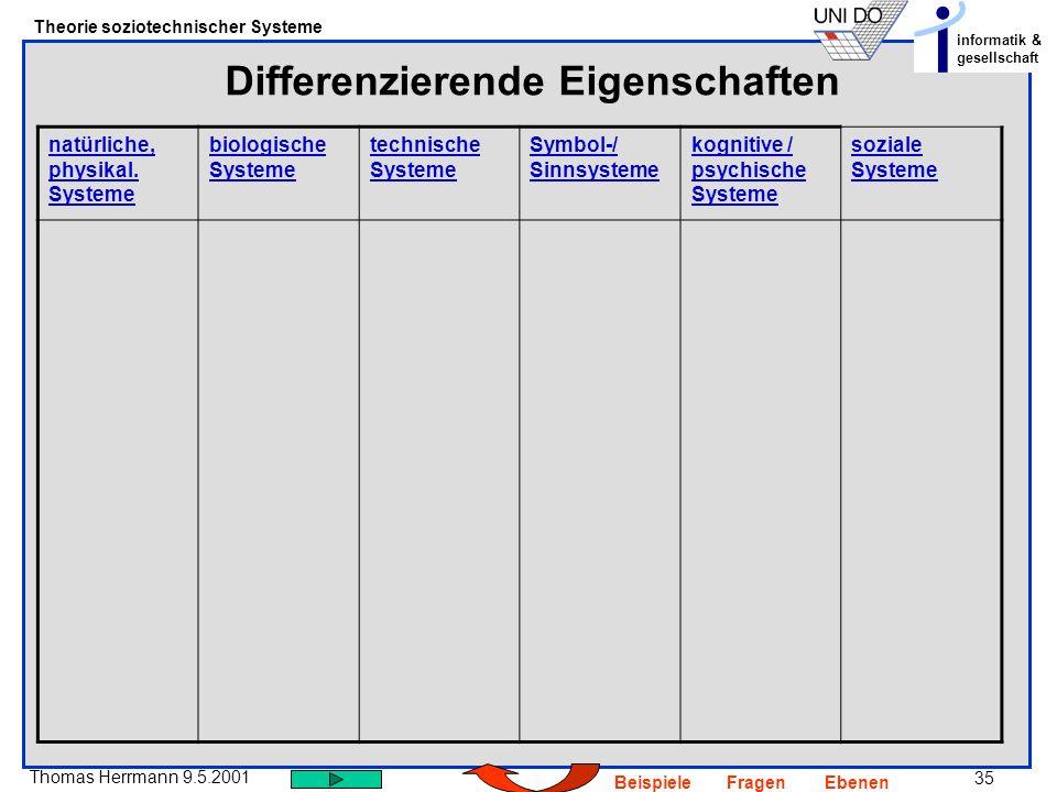 35 Thomas Herrmann 9.5.2001 Theorie soziotechnischer Systeme informatik & gesellschaft BeispieleFragenEbenen Differenzierende Eigenschaften natürliche, physikal.