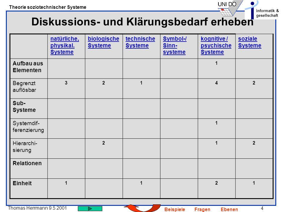 4 Thomas Herrmann 9.5.2001 Theorie soziotechnischer Systeme informatik & gesellschaft BeispieleFragenEbenen Diskussions- und Klärungsbedarf erheben natürliche, physikal.