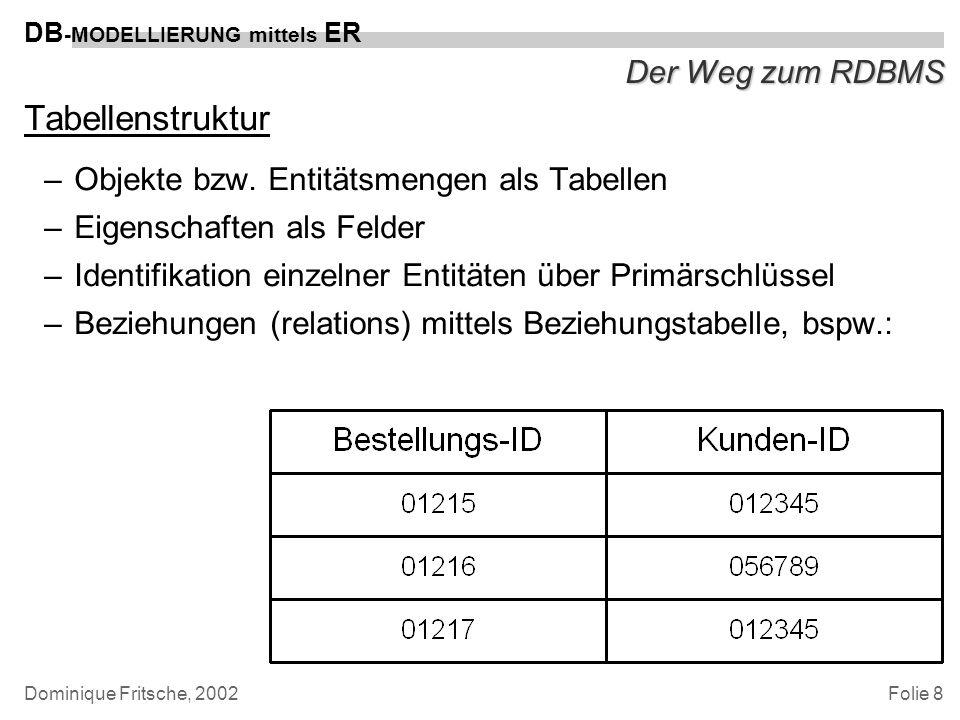 Folie 8 DB -MODELLIERUNG mittels ER Dominique Fritsche, 2002 Der Weg zum RDBMS Tabellenstruktur –Objekte bzw. Entitätsmengen als Tabellen –Eigenschaft