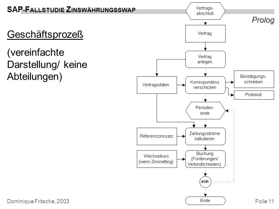 Folie 11 SAP - F ALLSTUDIE Z INSWÄHRUNGSSWAP Dominique Fritsche, 2003 Prolog Geschäftsprozeß (vereinfachte Darstellung/ keine Abteilungen)
