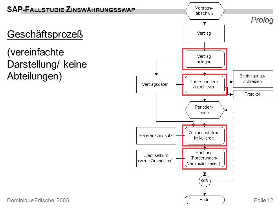 Folie 12 SAP - F ALLSTUDIE Z INSWÄHRUNGSSWAP Dominique Fritsche, 2003 Prolog Geschäftsprozeß (vereinfachte Darstellung/ keine Abteilungen)