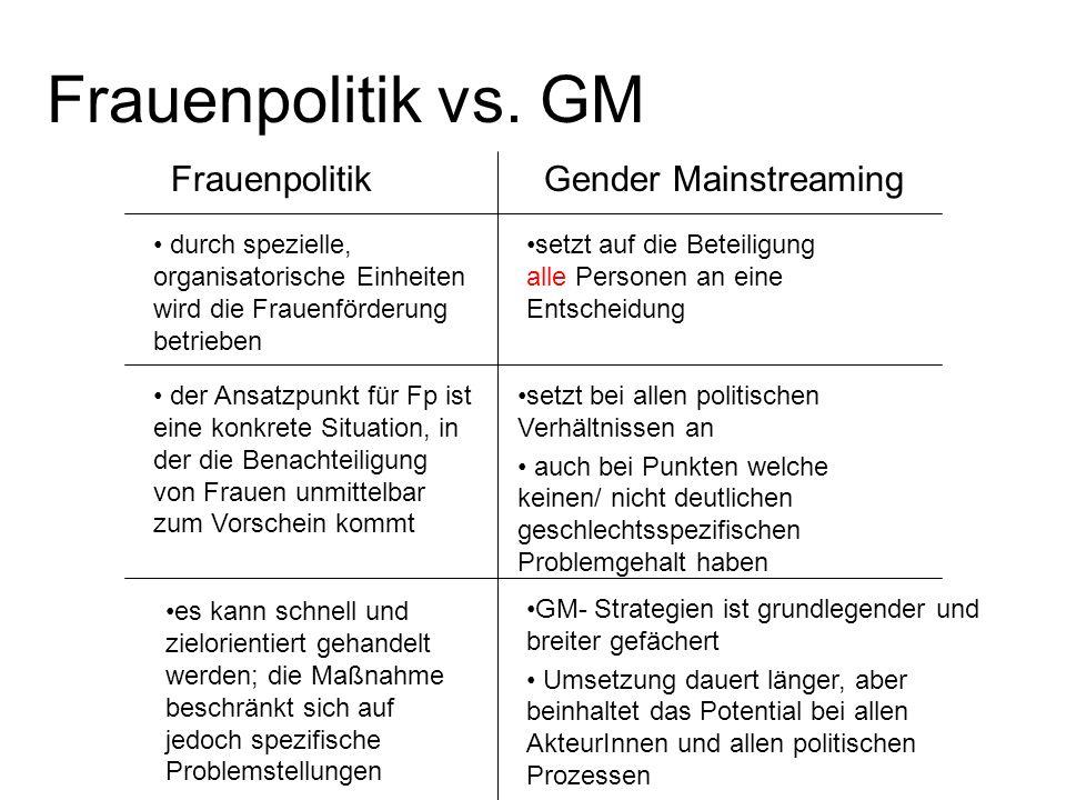 Frauenpolitik vs. GM FrauenpolitikGender Mainstreaming durch spezielle, organisatorische Einheiten wird die Frauenförderung betrieben setzt auf die Be