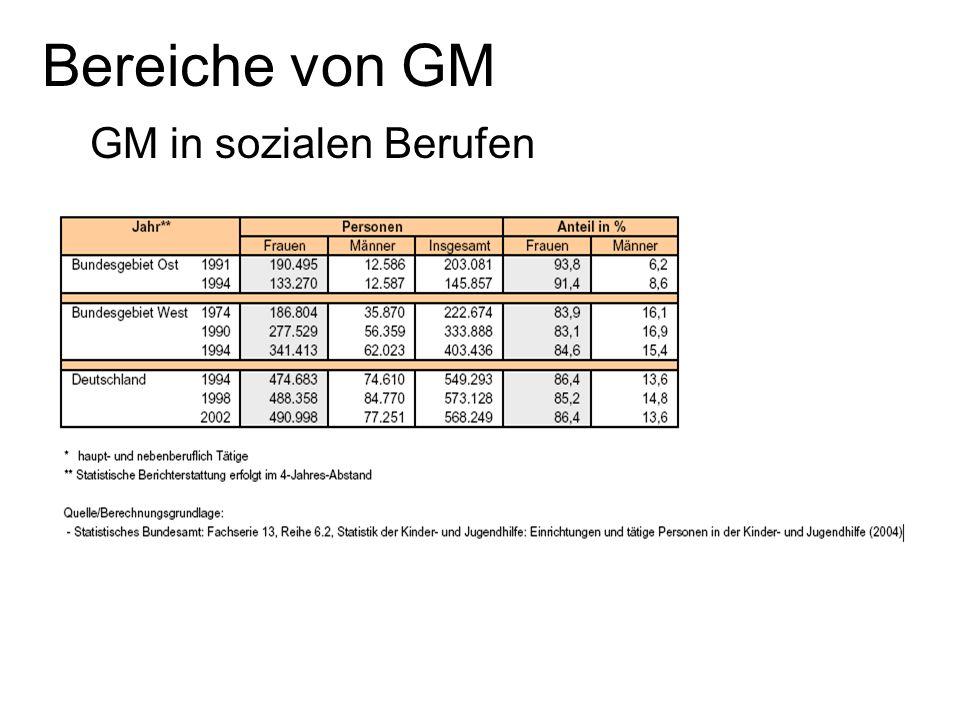 Bereiche von GM GM in sozialen Berufen