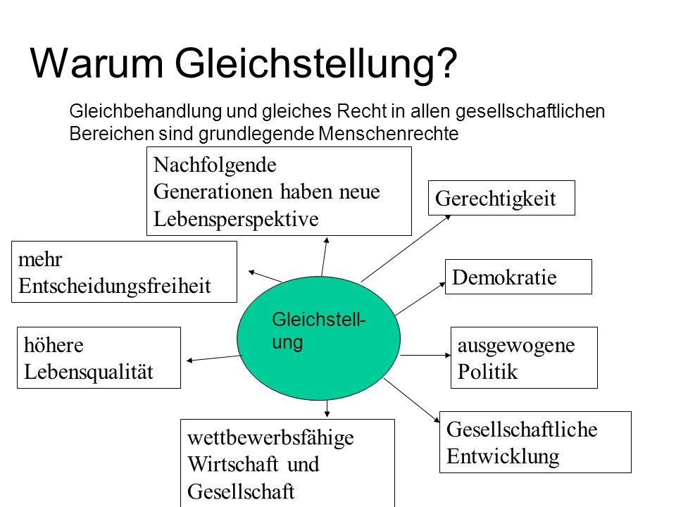 Quellen www.gender-mainstreaming.net www.news.jugendsozialarbeit.de www.genderkompetenz.info www.gew.de www.fes.de Bearbeitet von: S.Schau, D.Hellbach, N.