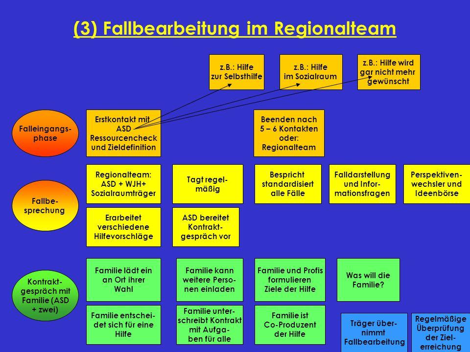 (3) Fallbearbeitung im Regionalteam Falleingangs- phase Erstkontakt mit ASD Ressourcencheck und Zieldefinition Beenden nach 5 – 6 Kontakten oder: Regi