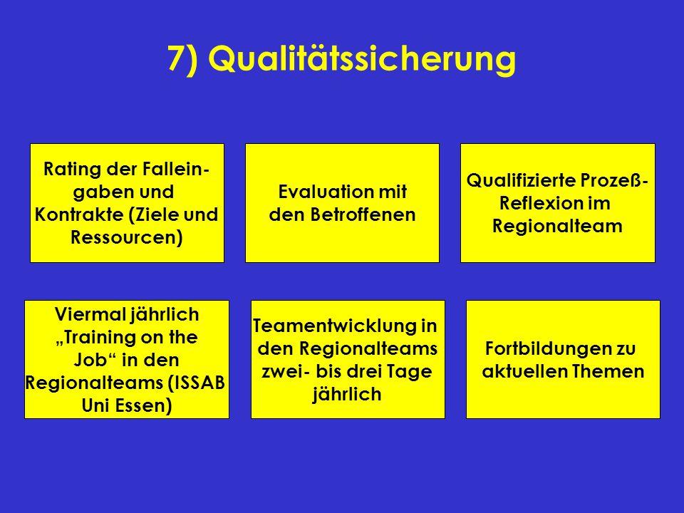 7) Qualitätssicherung Rating der Fallein- gaben und Kontrakte (Ziele und Ressourcen) Fortbildungen zu aktuellen Themen Teamentwicklung in den Regional