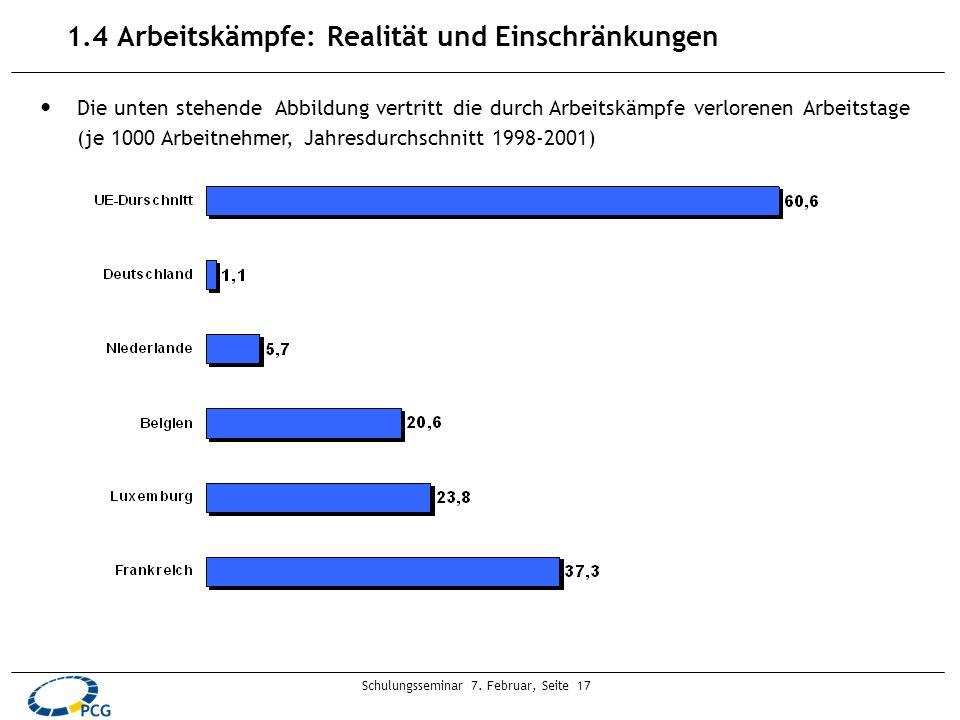 Schulungsseminar 7. Februar, Seite 17 1.4 Arbeitskämpfe: Realität und Einschränkungen Die unten stehende Abbildung vertritt die durch Arbeitskämpfe ve