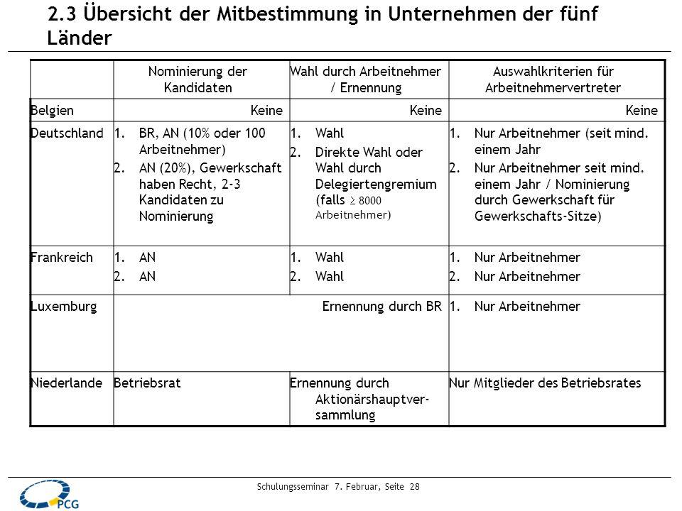 Schulungsseminar 7. Februar, Seite 28 2.3 Übersicht der Mitbestimmung in Unternehmen der fünf Länder Nominierung der Kandidaten Wahl durch Arbeitnehme