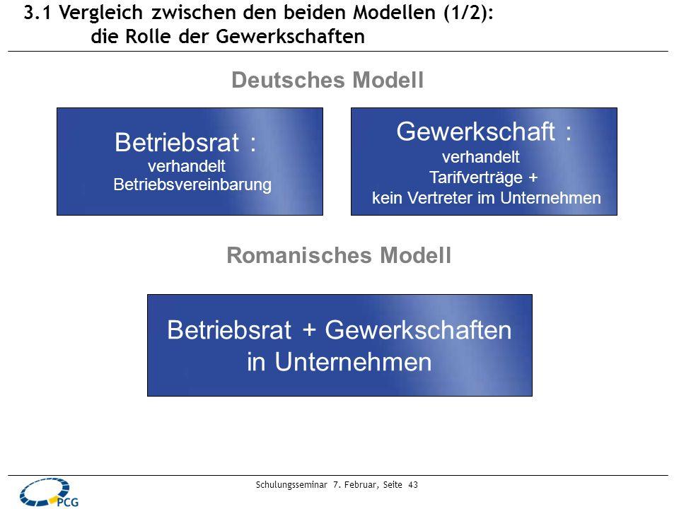 Schulungsseminar 7. Februar, Seite 43 Betriebsrat + Gewerkschaften in Unternehmen Betriebsrat : verhandelt Betriebsvereinbarung Gewerkschaft : verhand