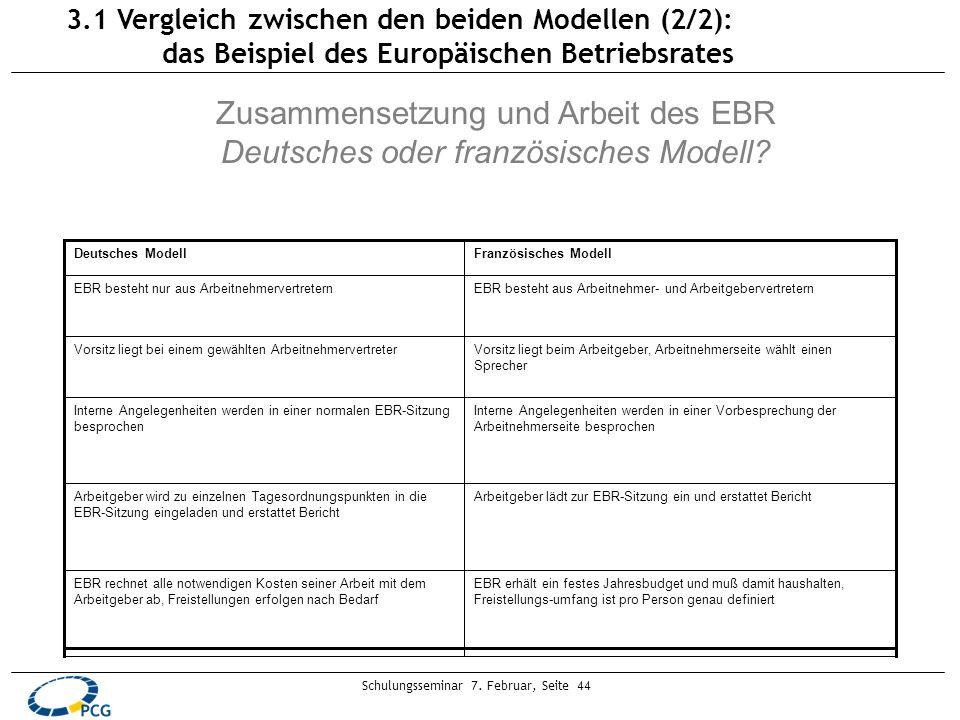Schulungsseminar 7. Februar, Seite 44 Zusammensetzung und Arbeit des EBR Deutsches oder französisches Modell? EBR erhält ein festes Jahresbudget und m