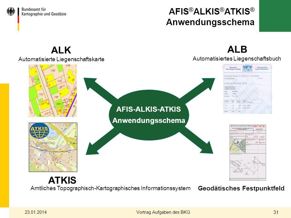 ALK Automatisierte Liegenschaftskarte Quite a lot of redundant information ALB Automatisiertes Liegenschaftsbuch Geodätisches Festpunktfeld AFIS-ALKIS