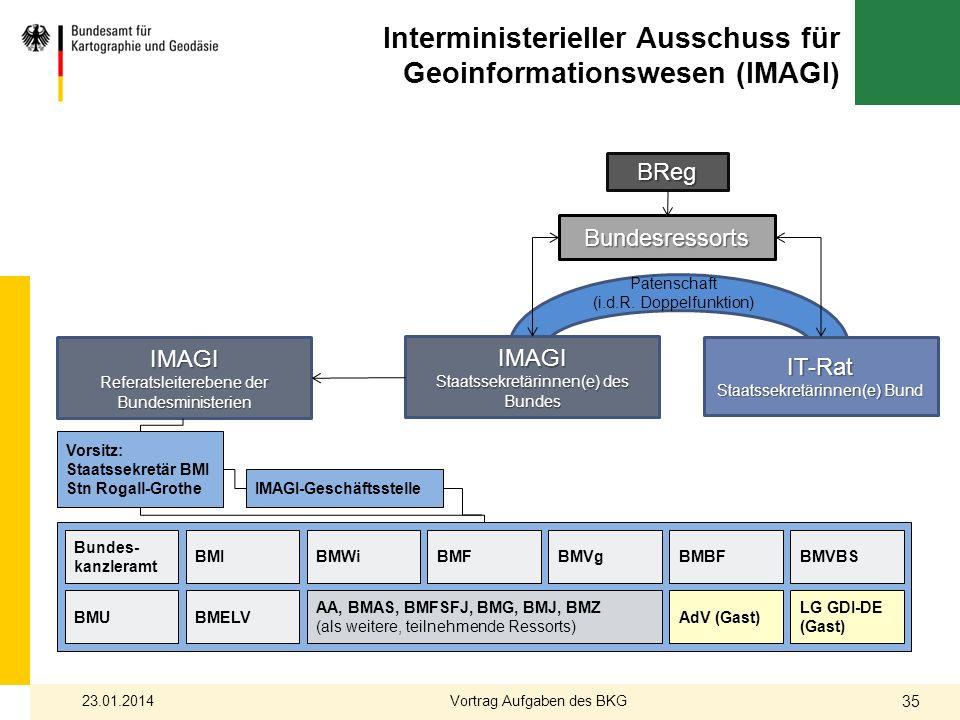 Interministerieller Ausschuss für Geoinformationswesen (IMAGI) IMAGI Staatssekretärinnen(e) des Bundes IT-Rat Staatssekretärinnen(e) Bund BReg Bundesr