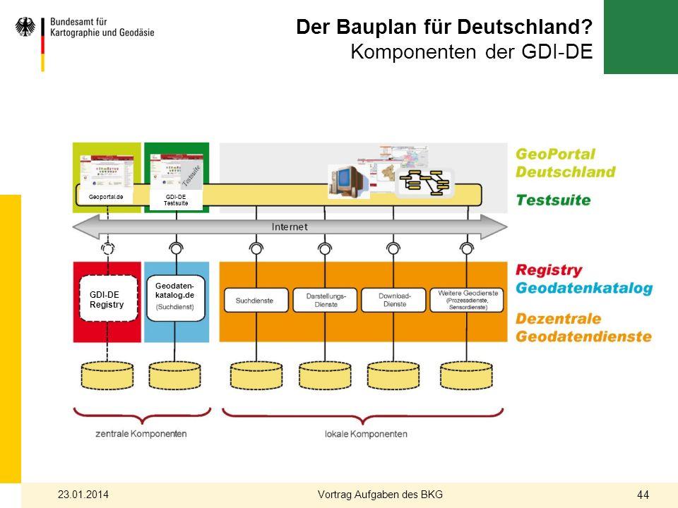 Der Bauplan für Deutschland? Komponenten der GDI-DE GDI-DE Registry Geodaten- katalog.de Geoportal.deGDI-DE Testsuite 23.01.2014 44 Vortrag Aufgaben d