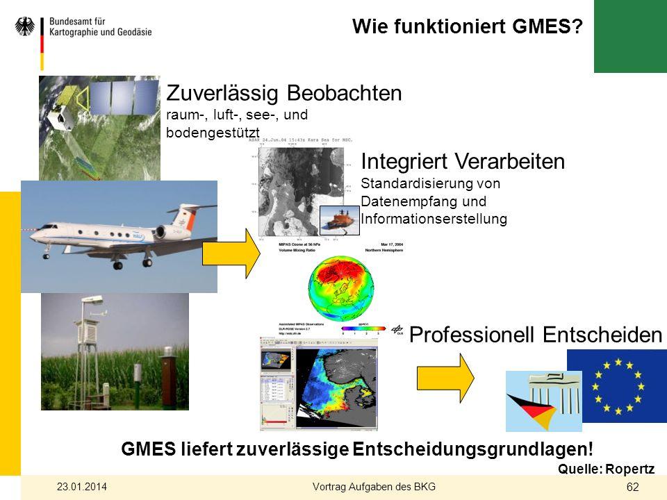 Wie funktioniert GMES? Zuverlässig Beobachten raum-, luft-, see-, und bodengestützt Integriert Verarbeiten Standardisierung von Datenempfang und Infor