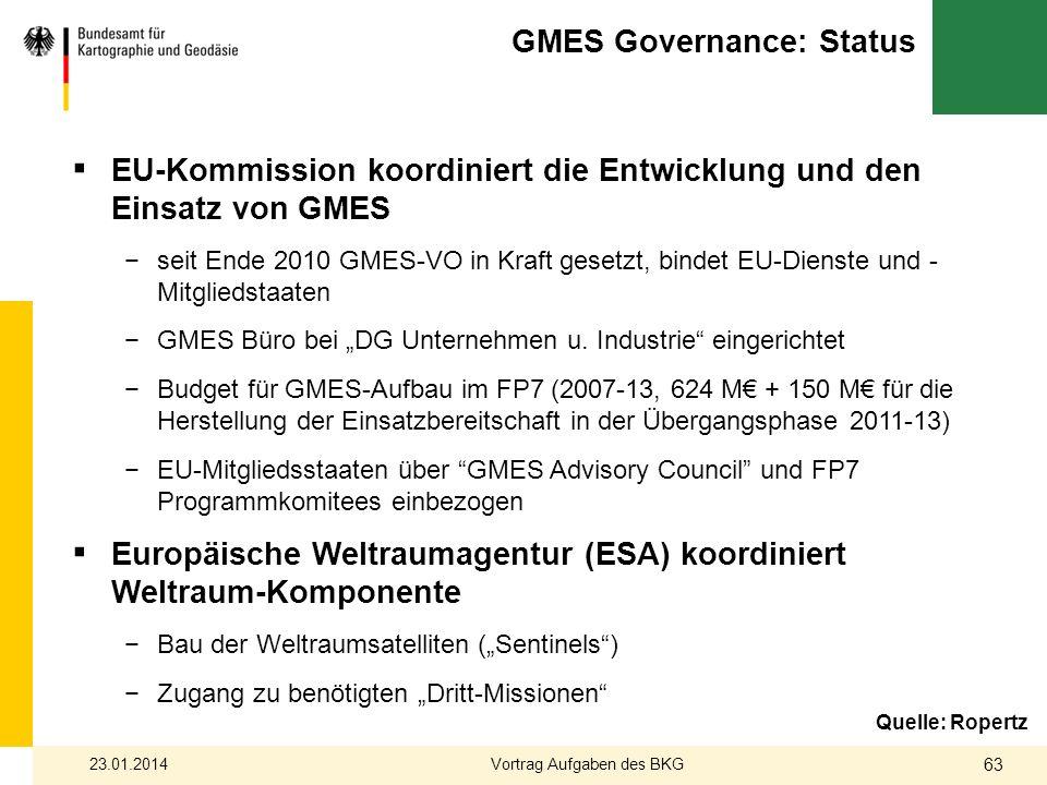GMES Governance: Status EU-Kommission koordiniert die Entwicklung und den Einsatz von GMES seit Ende 2010 GMES-VO in Kraft gesetzt, bindet EU-Dienste