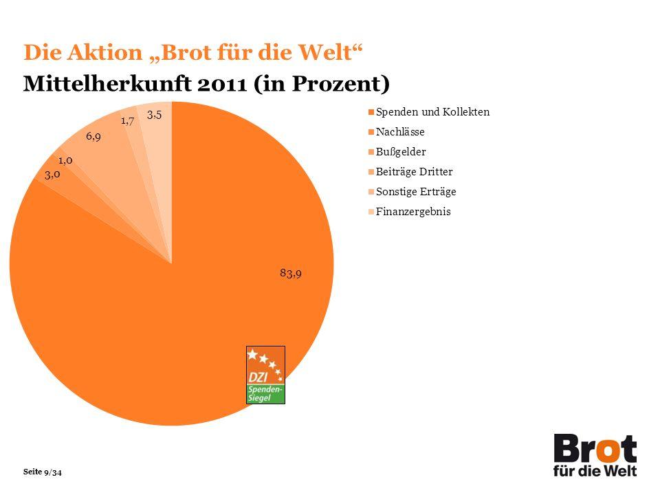 Seite 9/34 Mittelherkunft 2011 (in Prozent) Die Aktion Brot für die Welt